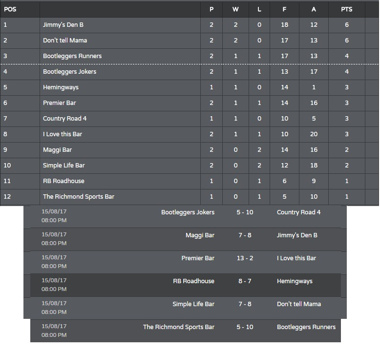 Rompho Tuesday League Division 2 Week 2