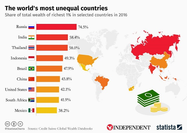 unequal-countries